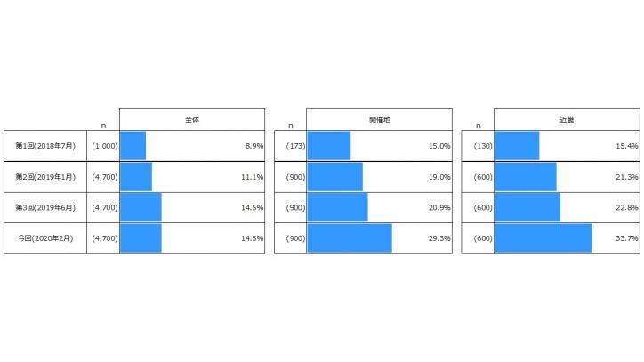 ワールドマスターズゲームズ2021関西 参加意向が高いのは30代 大会知名度は14.5%...